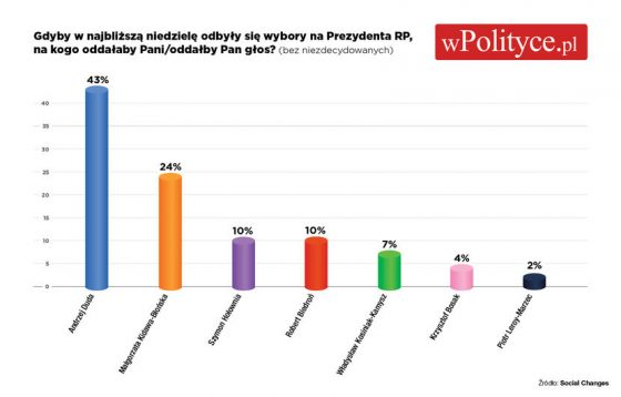 Wybory do Sejmu, Wybory2020 gazeta na wybory samorządowe, gazetka wyborcza, Jak wygrać wybory doradca, Jak wygrać wybory ekspert, Jak wygrać wybory konsultant, Jak prowadzić kampanię wyborczą, wybory samorządowe doradca, wybory samorządowe ekspert, jak wygrać wybory kampania, jak prowadzić kampanię wyborczą, skuteczna kampania wyborcza, Wiedza.e-babiel.com, Skuteczna kampania wyborcza, jak wygrać wybory, jak zostać wójtem, jak zostać burmistrzem, jak zostać prezydentem, jak wygrać wybory samorządowe, wybory samorządowe 2018, drzewo kampanii wyborczej, drzewo kampanii, wybory w gminie, wybory na wsi, wybory w mieście, Kampania wyborcza na Facebooku, Jak wygrać wybory na Facebooku, Wybory Facebook, Kampania Facebook, Kampania Samorządowa, Kampania wyborcza do samorządu, samorządowa kampania wyborcza, wybory, wybory 2020, wybory 2021, wybory 2022, wybory 2023, wybory 2024, wybory 2025, Kampania wyborcza od A do Zet, Jak wygrać wybory, Wybory kampania, wybory 2020, wybory samorządowe, wyboy Jacek Babiel, Wyory wygrać, Jak wygrać samorząd, Jak zostać Prezydentem, Jak zostać wójtem, Jak zostać burmistrzem, na Facebooku, Jak wygrać wybory na Facebooku, Wybory Facebook, Kampania Facebook, Kampania Samorządowa, Kampania wyborcza do samorządu, samorządowa kampania wyborcza, http://www.wiedza.e-babiel.com